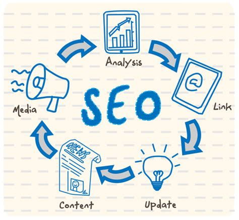 Seo What Is It by 10 Seo Mistakes Should Avoid Hongkiat