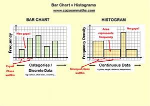 Histograms And Frequency Polygons