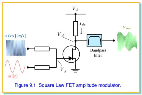 Amplitude Modulation Demodulation