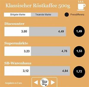 Kaufkraft Berechnen : inflation informiert broker und forex trader ~ Themetempest.com Abrechnung