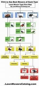 Here U2019s All The Different Types Of Lawn Mowers  U2013 Riding