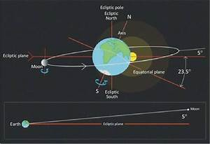 An Illustration Of The Moon U0026 39 S Orbital Plane Around The