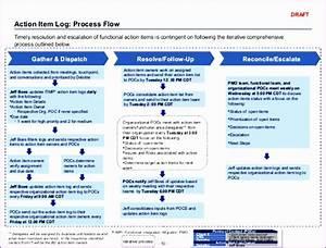 11 Process Flow Template Excel