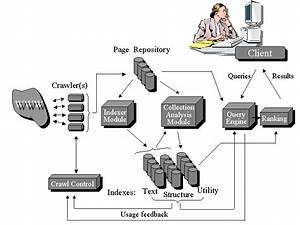 General Search Engine Architecture
