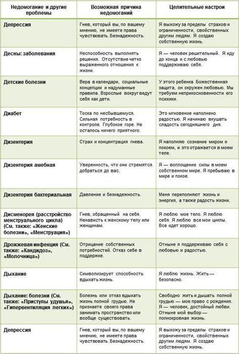 для торта психосоматика таблица заболеваний луиза хей полного наименования