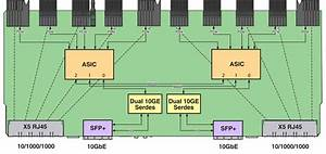 Ethernet Connections