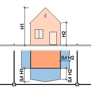 Garage Auf Grundstücksgrenze Sachsen by Abstandsfl 228 Chenrecht Ausf 252 Hrliche Darstellung Der Regelungen