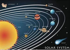 Solar System Graphic | Earth and Space | Social Studies ...