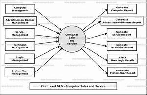 Computer Sales And Service Dataflow Diagram  Dfd  Freeprojectz