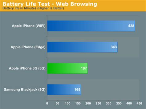 iphone gs battery life    good   original