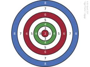 1000 images about targets on