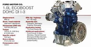2015 Winner  Ford 1 0l Ecoboost Dohc Di I