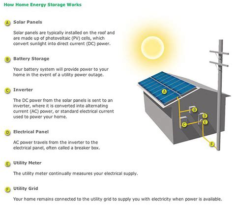 Tesla Motors & SolarCity Home Battery Systems Coming