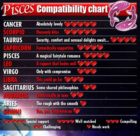is capricorn compatible with cancer horoscopes 2014 for water signs cancer scorpio pisces daily