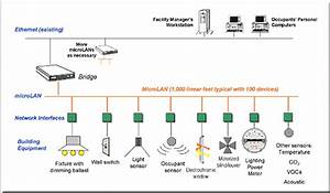 internet based control systems for building energy With energy efficient outdoor lighting control system