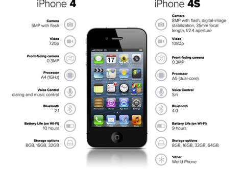 iphone 4s specs iphone 6s vs 5s vs 4s vs 3gs specs and features