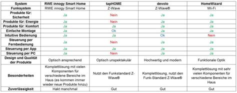 Test Smart Home Systeme by Smart Home Test Welches Smart Home System Ist Das Beste