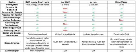 Smart Home Vergleich by Smart Home Test Welches Smart Home System Ist Das Beste
