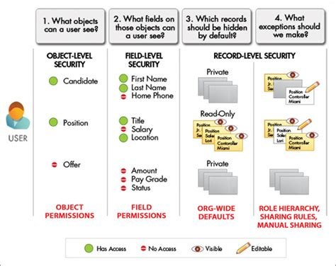 Overview Of Data Security Unit