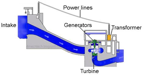mechanical technology components  hydro power plant
