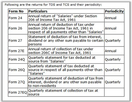 income tax form 24 as how to file tds return income tax forum