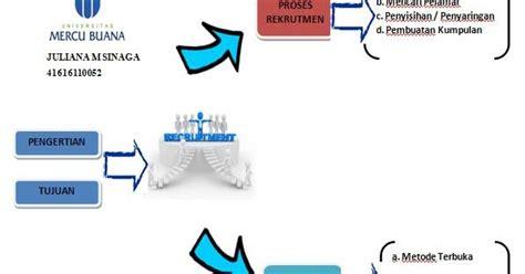 Map Yang Digunakan Melamar Pekerjaan by Msdm123 Proses Rekrutmen Yang Efektif Di Pt Abc