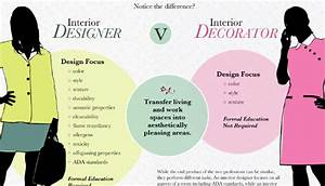 What does a commercial interior designer do linkedin for Interior decorator and interior designer difference