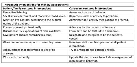 manage manipulative behavior  geriatric patients