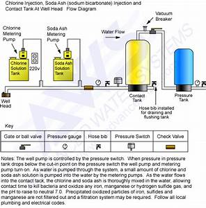 Chlorine  U0026 Soda Ash Injection Systems