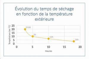 Temps De Sechage Chape : le b ton en p riode de gel ou par temps chaud ~ Melissatoandfro.com Idées de Décoration