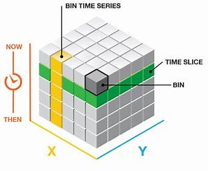 Create Space Time Cube U2014help