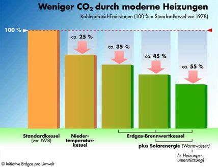 Schornsteinfeger Ueberprueft Jaehrlich Die Heizungsanlage by Gasheizung