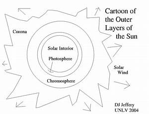 10 Best Images Of Parts Of The Sun Worksheet