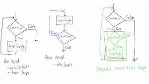 Flow Chart Structure Of A While Loop  U2013 4 Control Flow Learning Javascript 3rd Edition Book   25