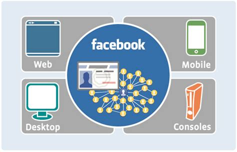 Better Than Google Adsense? Facebook 'socialsense