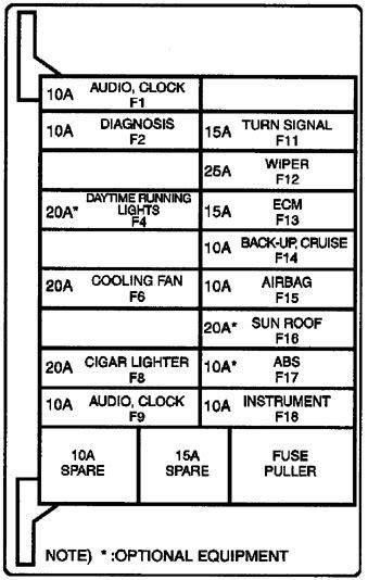 2001 Daewoo Leganza Fuse Box Diagram by Daewoo Leganza 1999 2002 Fuse Box Diagram Carknowledge