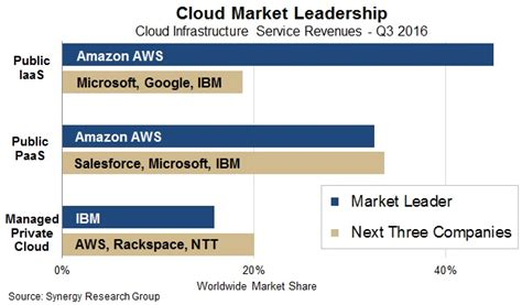 AWS more popular than Microsoft, Google and IBM's clouds