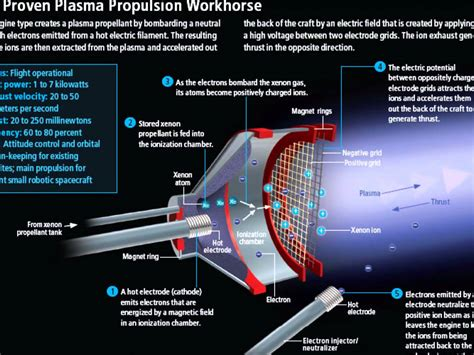 introduction to ion thrusters youtube