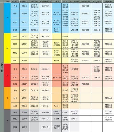 Seco Carbide Insert Grade Chart - Chipbreaker cross ...