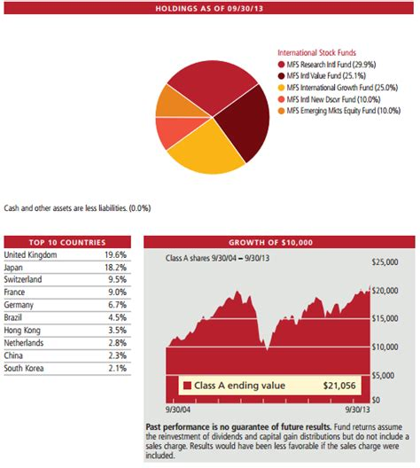 Best International Bond Funds Top 6 Best Bond Funds To Invest In Corporate And