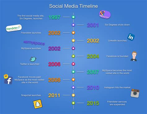 History of Social Media (It's Younger Than You Think