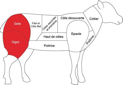cuisiner un gigot d agneau au four gigot d agneau boucherie charcuterie fromagerie