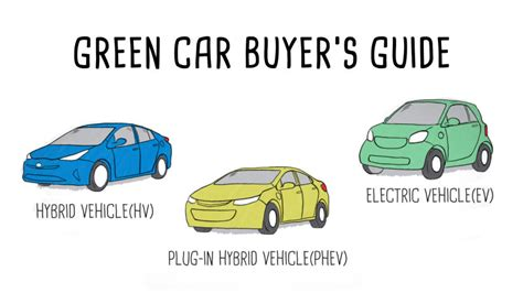 Electric Vehicles Information by Hybrid Vehicle In Hybrid And Evs Explained Autoblog