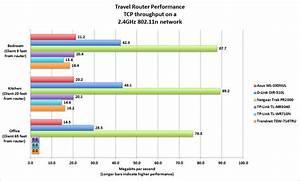 D Link Dir 510l Travel Router Review Macworld
