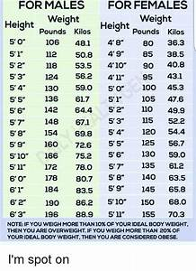 Duran Duran Chart For Males For Females Weight Weight Height Pounds Kilos