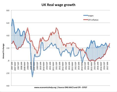 UK wage growth - Economics Help