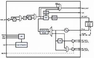 Rf Synthesizers  U0026 Plls