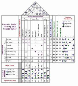 Disney Organizational Chart What Is Qfd The House Of Quality