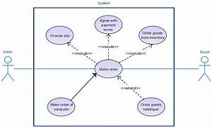 Order System Use Case Diagram Templates  Usecase Click On The Image To Modify The Template And