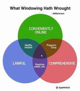 Of Vice And Venn  Why Windowing Pits Convenience Against
